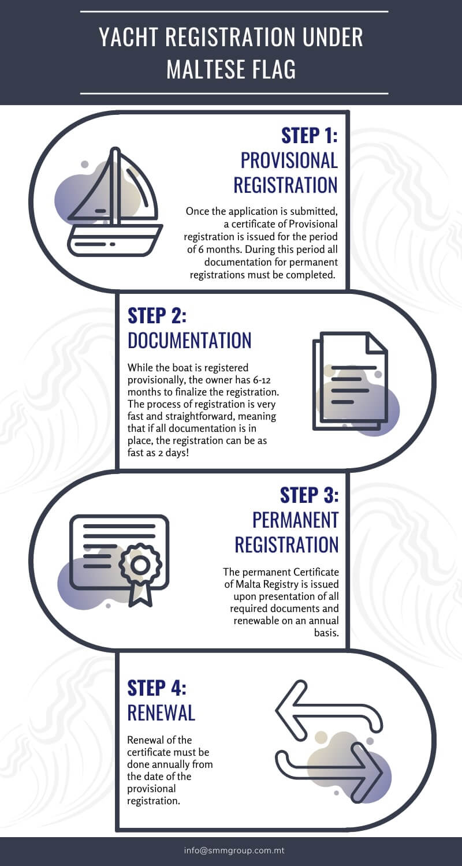 yacht registration process chart; yacht registration procedure explained